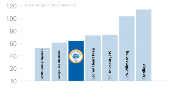 How Menlo's endowment compares to peer institutions in the Bay Area